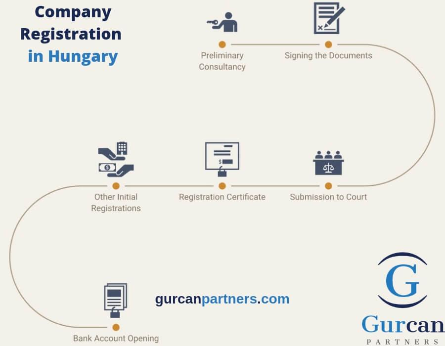 Company Registradition in Hungary