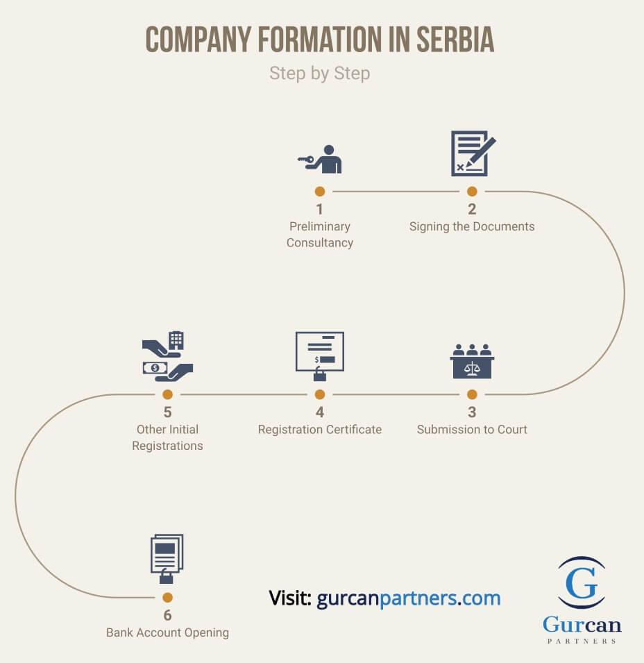 Sırbistan Şirket