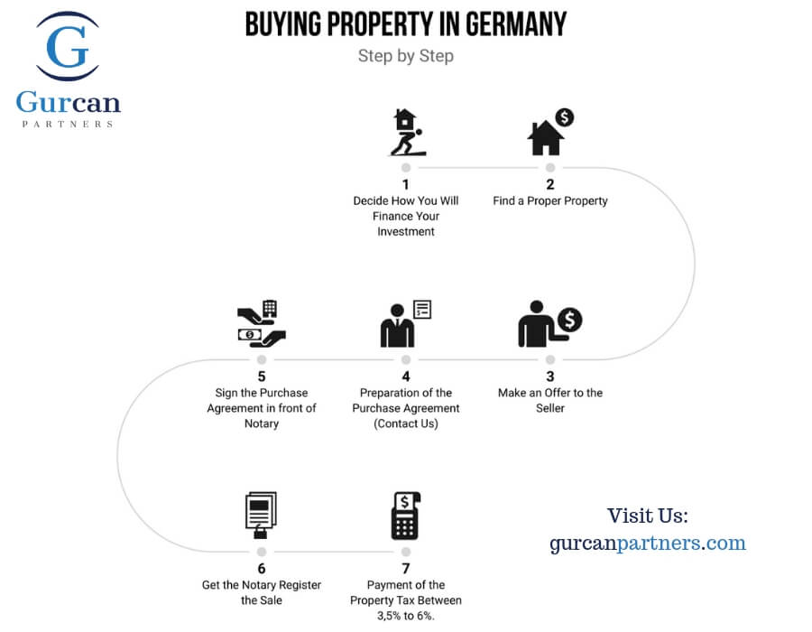 buying property in Germany