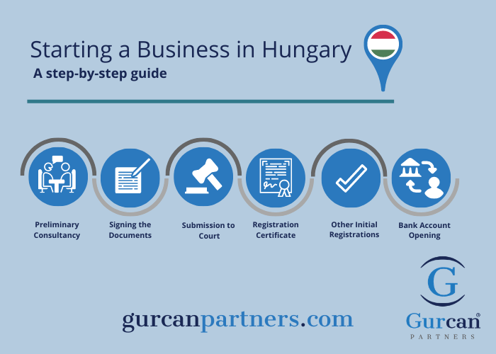 Starting a Business in Hungary step by step