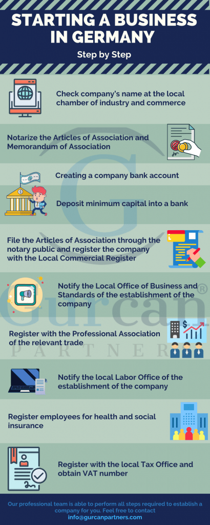 Company Registration in Germany step by step