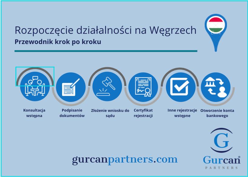 Rozpoczęcie działalności na Węgrzech